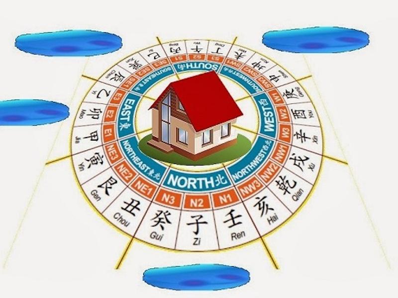 Fengshui Rumah - Arah Mata Angin