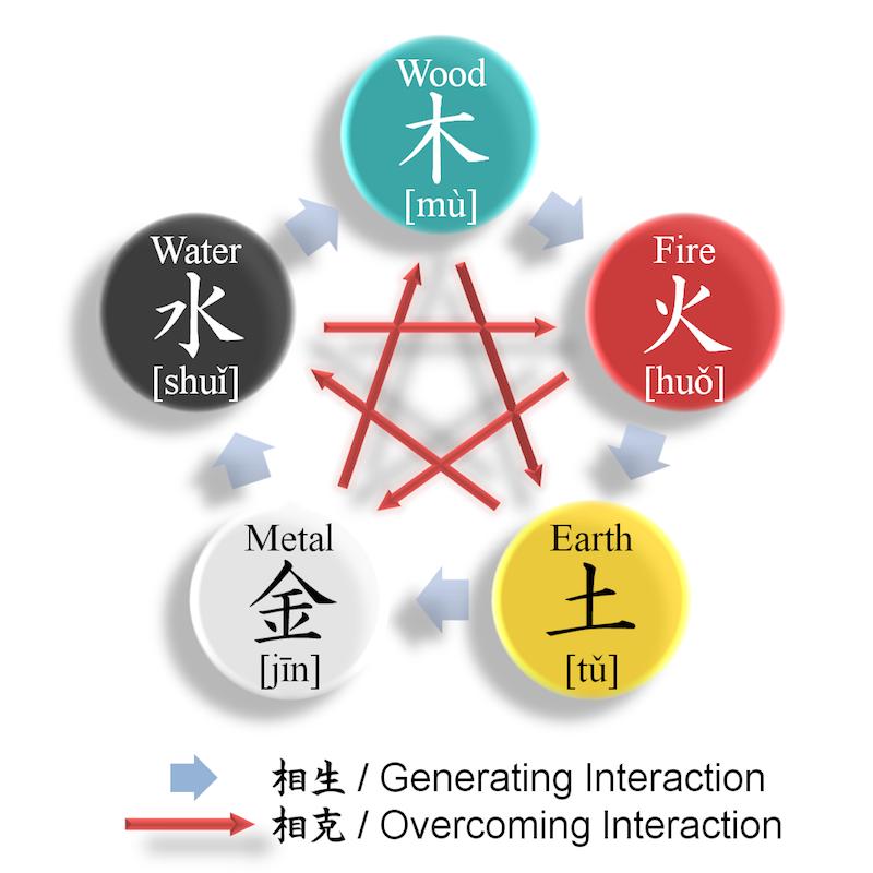 Elemen Fengshui - Air, Kayu, Api, Tanah, Logam